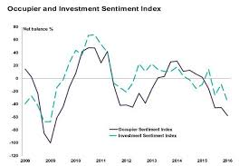 Investor Sentiment Index Chart Chart Of The Day Property Investor Sentiment Plummets As