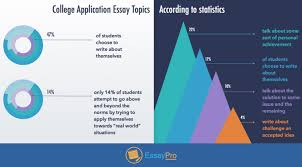 essay topics prompts tips w essaypro college application topics