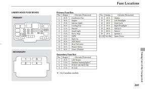 2003 honda cr v fuse box diagram data wiring diagrams \u2022 wiring diagram box mod at Wiring Box Diagram