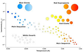 What Is The Hertzsprung Russell Diagram And Why Is It So