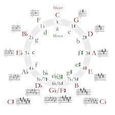 Diatonic Chord Progression Chart Circle Of Fifths Wikipedia