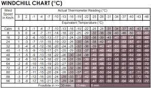 Polaris Snowmobile Belt Chart Windchill Temperature Charts Polaris Snowmobiles
