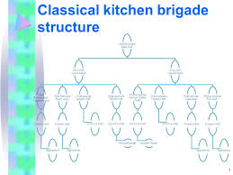 Hotel Kitchen Hierarchy Chart Kitchen Organisation The Kitchen Brigade Ppt Video Online