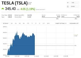 Tesla Stock Quote Unique Tesla Is Starting To Become More Like Google And Facebook TSLA
