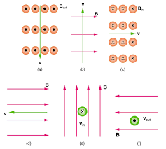 figure a shows magnetic field line direction symbols with solid circles labeled b out a