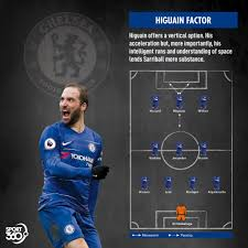Gonzalo higuain will score more goals for chelsea if they can adopt a tactic both liverpool and manchester city use. Chelsea Key Tactics As Man City Will Face New Problems With Eden Hazard And Gonzalo Higuain Link Up Sport360 News