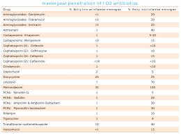 Antibiotic Selection Chart Antibiotics Emcrit Project
