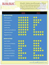 Marketing Automation Comparison Chart B2b B2c Marketing Automation Comparison Chart Marketing
