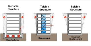 Research is being performed to the types of buildings and structures that would be able to resist earthquakes. Earthquake Safety In Japan Japan City Tour
