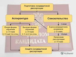 Презентация на тему i этап Подготовка кандидатской диссертации  1 i этап Подготовка кандидатской диссертации Аспирантура Соискательство Очная форма