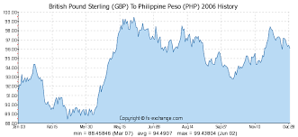 British Pound Sterling Gbp To Philippine Peso Php History