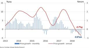 Sydney House Prices Chart 2018 House Price Falls Could Turn Out To Be Good Bad Or