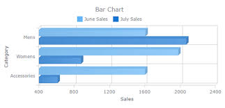 Oracle Apex 5 1 Charts Plugins For Oracle Apex Anychart