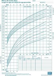 Percentile Chart For Toddlers Baby Growth Chart Scale Who