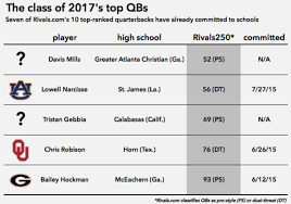 College Football Recruiting Class Of 2017s Top Quarterbacks