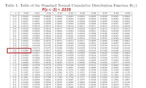 Z Chart Statistics Finding Normal Probability Using The Z Table P 74 X 78
