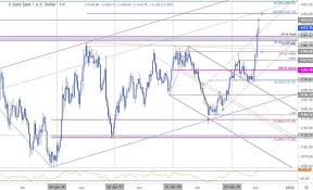 Xau Usd Rally Shedding Steam Into July Commerce Fx Forex