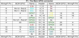 pins wiring pi gpio1
