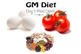 Gm Diet Vegetarian Chart Gm Diet Plan Vegetarian Diet Chart My Daily Meal Plan