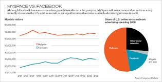 Social Networking Is Not A Business Mit Technology Review