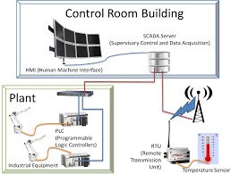 scada system architecture types and applications scada system