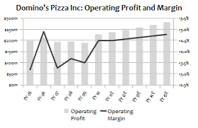 Dominos Chart Dominos Pizza Inc 30 Potential Upside Cautious Bull