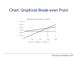 How To Make A Break Even Analysis Webinar Performing Break Even Analysis In Excel