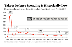 Defense Budget Chart Dear Pentagon Its Not How Big Your Budget Is Its How You