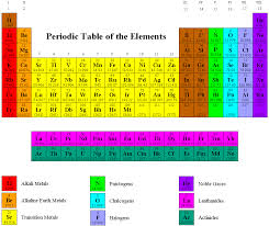 PERIODIC TABLE BROKEN INTO GROUPS | Periodic Table