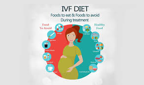 Pregnancy Sugar Diet Chart In Hindi Ivf Diet Foods To Eat Foods To Avoid During Treatment