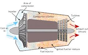 how an rc model jet engine turbine works