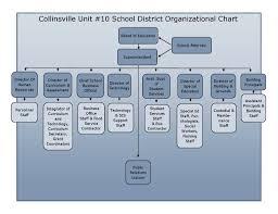 Ice Organizational Chart Organizational Chart Collinsville Kahoks