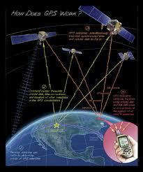 How Gps Works How Does Gps Work Time And Navigation