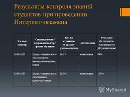 Презентация на тему Отчет о переизбрании Старшего преподавателя  4 Результаты