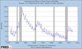 West Virginia Unemployment Rate
