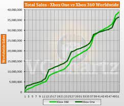 Xbox Charts Xbox One Vs Xbox 360 Vgchartz Gap Charts February 2018