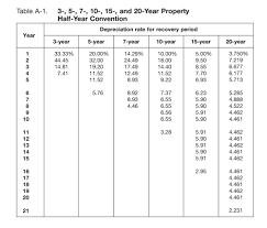 macrs 7 year section 179 vs macrs traditional depreciation of equipment for the