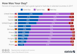 Chart I Gotta Say It Was A Good Day Statista