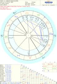 Astropost Charts Of Beautiful Women And Venus Saturn Pluto