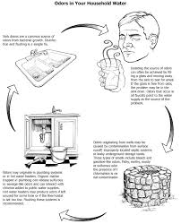 How To Remove Sulfur Smell From Water Your Household Water Quality Odors In Your Water Uga