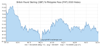 Pound Trend Chart British Pound Sterling Gbp To Philippine Peso Php History