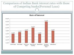 Credit Analysis Of Personal Loan Rahul Mishra