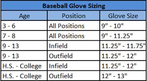 Baseball Glove Chart Parent Portal