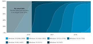 Windows Version Chart Windows 10 Version 1809 Surpasses 20 Percent Usage Share