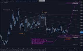 Depth Chart Btc Btc Usd In Depth Analysis Steemit
