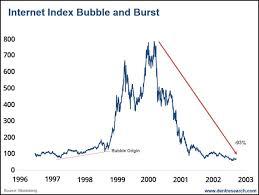 Comparing Bitcoin And The Nasdaq Internet Bubbles The
