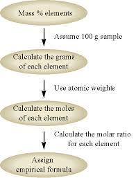 3 4 Determing An Empirical And Molecular Formula