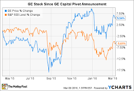 3 Reasons American International Group Stock Could Rise