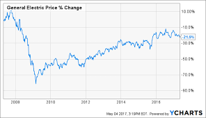 Ge Why I Continue To Own And Reinvest Dividends General