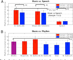Speech Sample Cool Figure 44 From Rhythmic Engagement With Music In Infancy Semantic